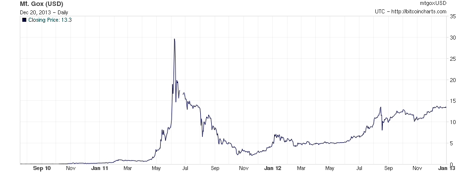 Bitcoin Price In US Dollars On Mt Gox July 2010 To End Of 2012