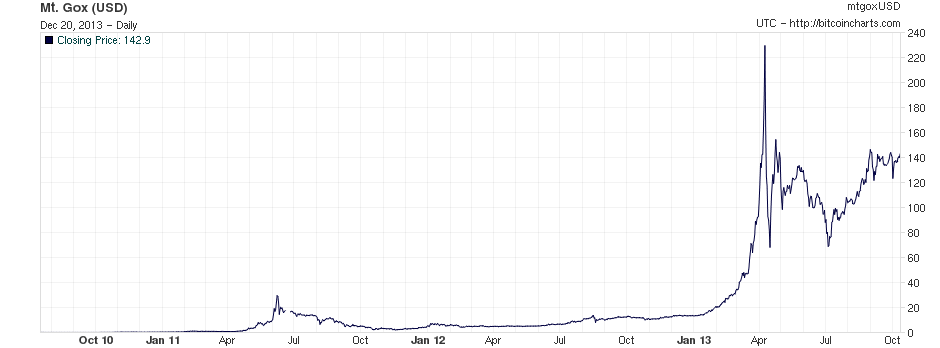Bitcoin price in US dollars on Mt Gox, July 2010 to mid-October 2013
