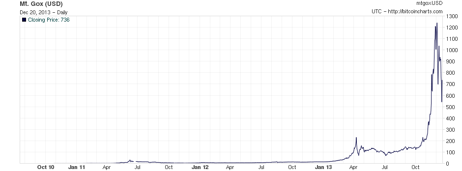 Bitcoin price in US dollars on Mt Gox, July 2010 to December 2013